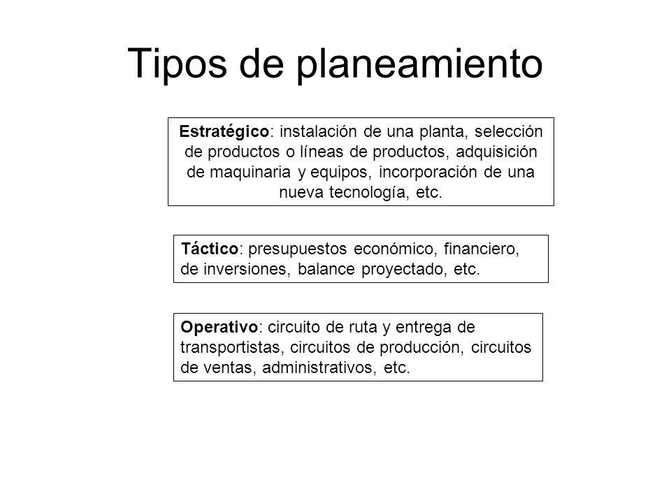 Tipos de planeamiento Estratégico: instalación de una planta, selección de productos o líneas de productos, adquisición de maquinaria y equipos, incor