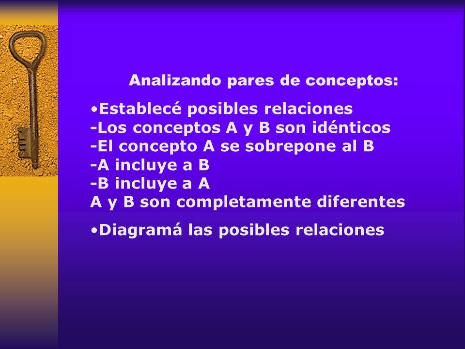 Analizando pares de conceptos: Establecé posibles relaciones -Los conceptos A y B son idénticos -El concepto A se sobrepone al B -A incluye a B -B inc