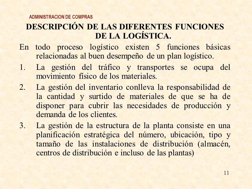 ADMINISTRACION DE COMPRAS DESCRIPCIÓN DE LAS DIFERENTES FUNCIONES DE LA LOGÍSTICA. En todo proceso logístico existen 5 funciones básicas relacionadas