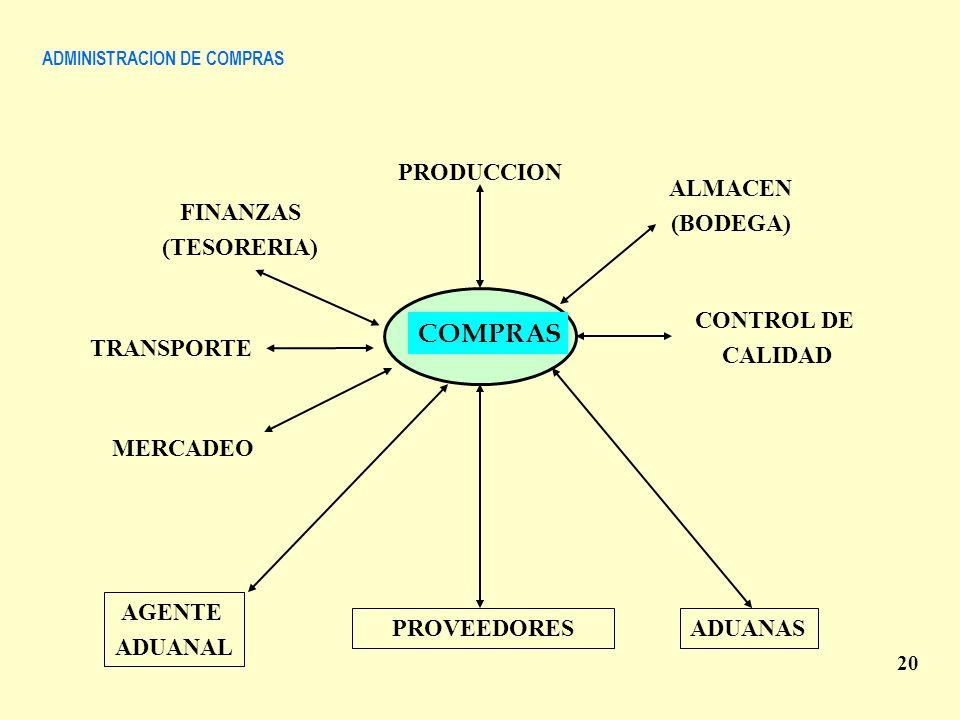 ADMINISTRACION DE COMPRAS 20 COMPRAS PRODUCCION ALMACEN (BODEGA) CONTROL DE CALIDAD FINANZAS (TESORERIA) TRANSPORTE PROVEEDORESADUANAS AGENTE ADUANAL