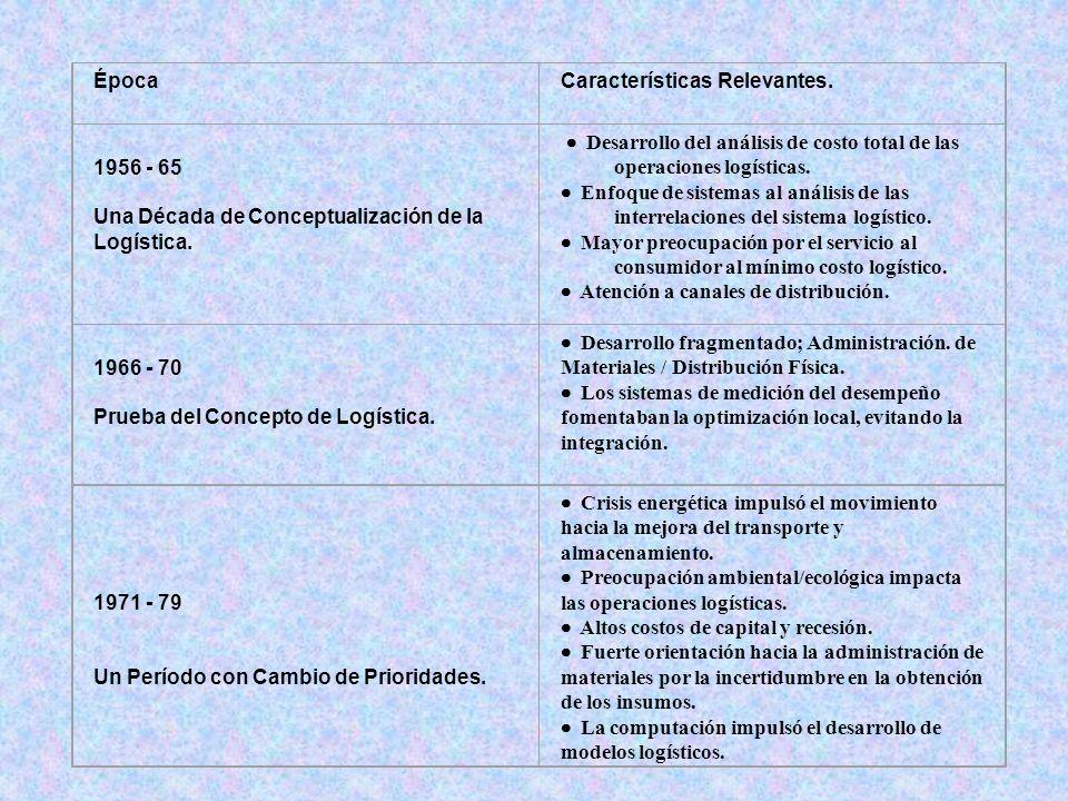 ÉpocaCaracterísticas Relevantes. 1956 - 65 Una Década de Conceptualización de la Logística. Desarrollo del análisis de costo total de las operaciones
