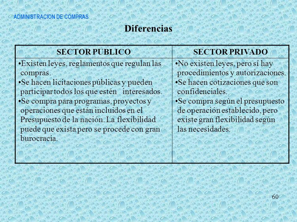 ADMINISTRACION DE COMPRAS Diferencias 60 SECTOR PUBLICOSECTOR PRIVADO Existen leyes, reglamentos que regulan las compras. Se hacen licitaciones públic
