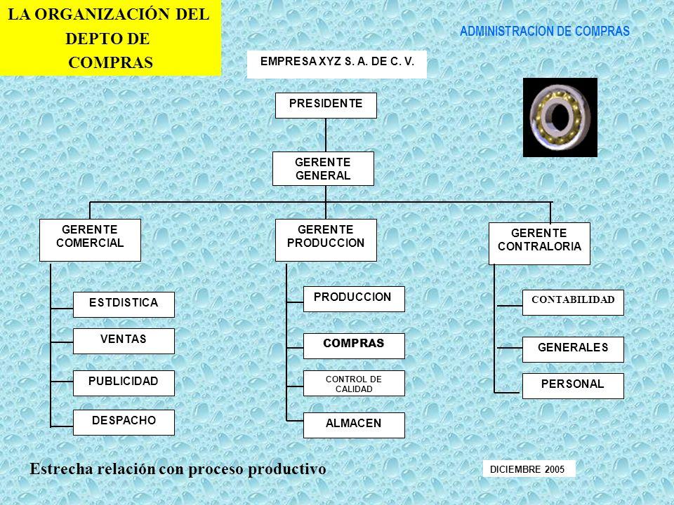 PRESIDENTE EMPRESA XYZ S. A. DE C. V. GERENTE GENERAL GERENTE COMERCIAL GERENTE PRODUCCION GERENTE CONTRALORIA ESTDISTICA DESPACHO PUBLICIDAD VENTAS A