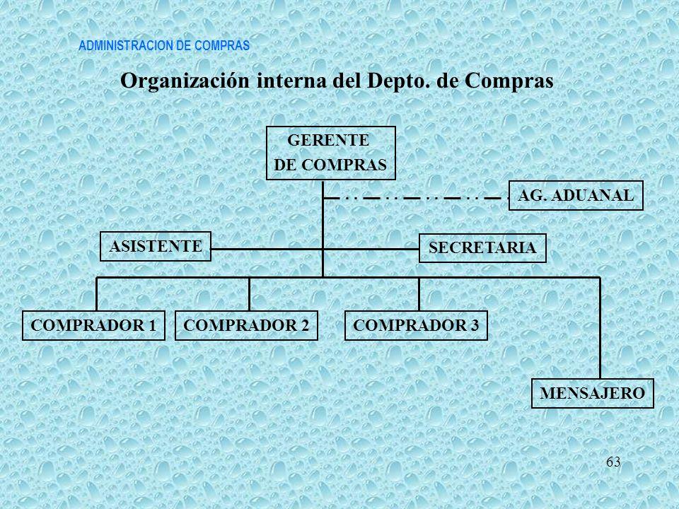 ADMINISTRACION DE COMPRAS Organización interna del Depto. de Compras 63 GERENTE DE COMPRAS SECRETARIA COMPRADOR 1COMPRADOR 2COMPRADOR 3 MENSAJERO ASIS