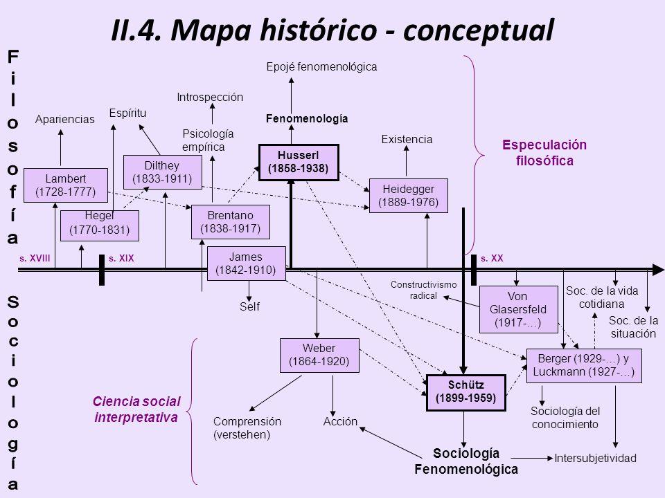 II.4. Mapa histórico - conceptual s. XVIIIs. XIXs. XX Lambert (1728-1777) Apariencias Brentano (1838-1917) Husserl (1858-1938) Psicología empírica Int
