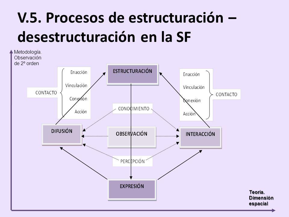V.5. Procesos de estructuración – desestructuración en la SF Metodología. Observación de 2º orden Teoría. Dimensión espacial