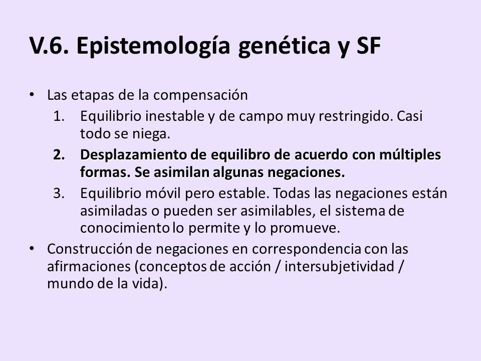 V.6. Epistemología genética y SF Las etapas de la compensación 1.Equilibrio inestable y de campo muy restringido. Casi todo se niega. 2.Desplazamiento