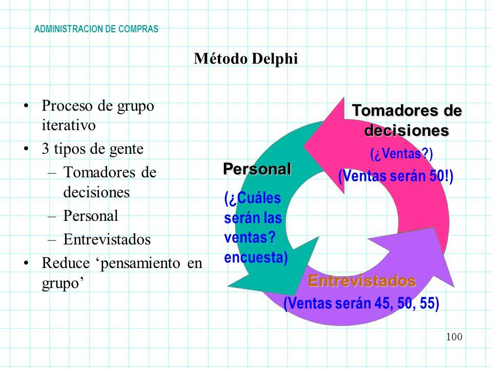Método Delphi Proceso de grupo iterativo 3 tipos de gente –Tomadores de decisiones –Personal –Entrevistados Reduce pensamiento en grupo Entrevistados