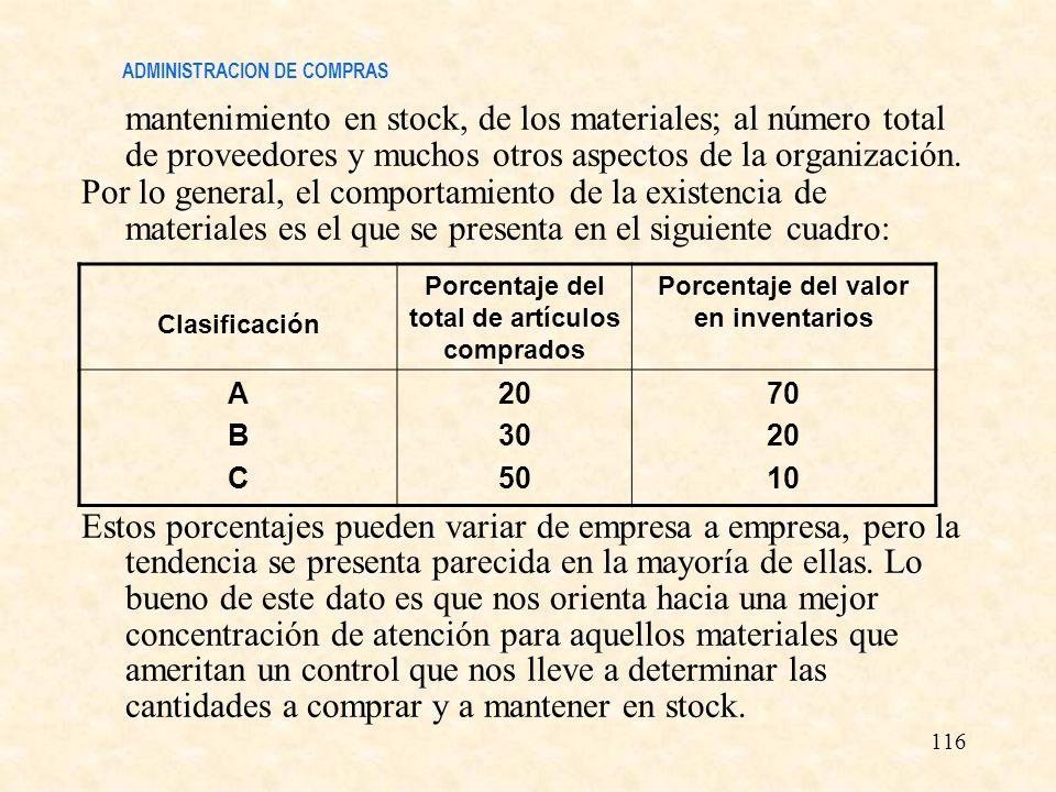 ADMINISTRACION DE COMPRAS mantenimiento en stock, de los materiales; al número total de proveedores y muchos otros aspectos de la organización. Por lo