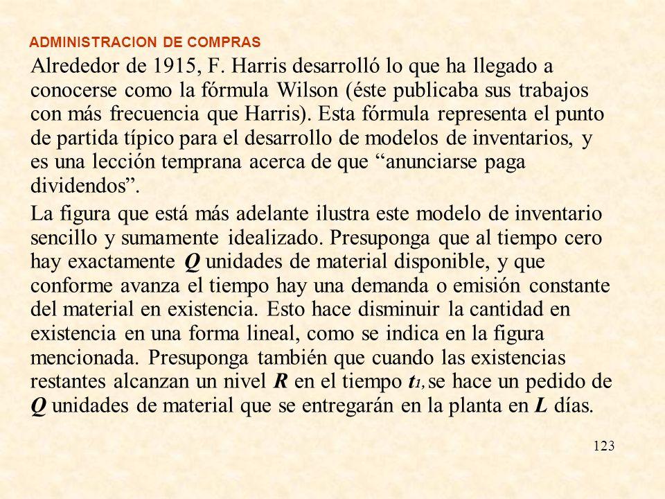 ADMINISTRACION DE COMPRAS Alrededor de 1915, F. Harris desarrolló lo que ha llegado a conocerse como la fórmula Wilson (éste publicaba sus trabajos co
