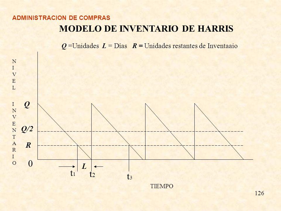 ADMINISTRACION DE COMPRAS Q 126 Q/2 0 R t1t1 t2t2 t3t3 L NIVEL INVENTARIONIVEL INVENTARIO TIEMPO MODELO DE INVENTARIO DE HARRIS Q =Unidades L = Días R