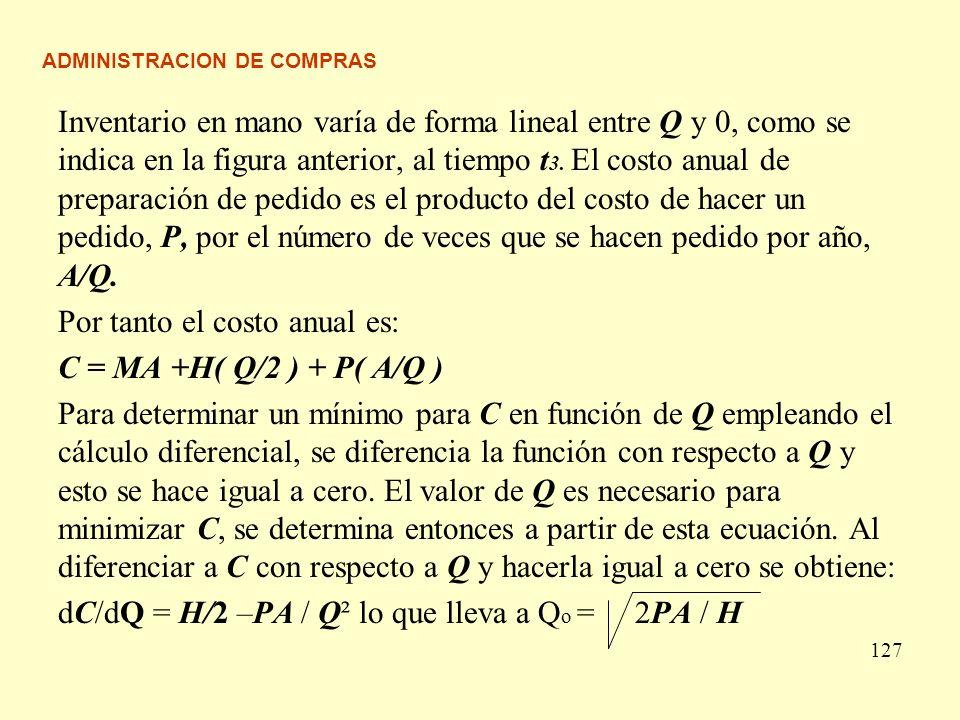 ADMINISTRACION DE COMPRAS Inventario en mano varía de forma lineal entre Q y 0, como se indica en la figura anterior, al tiempo t 3. El costo anual de