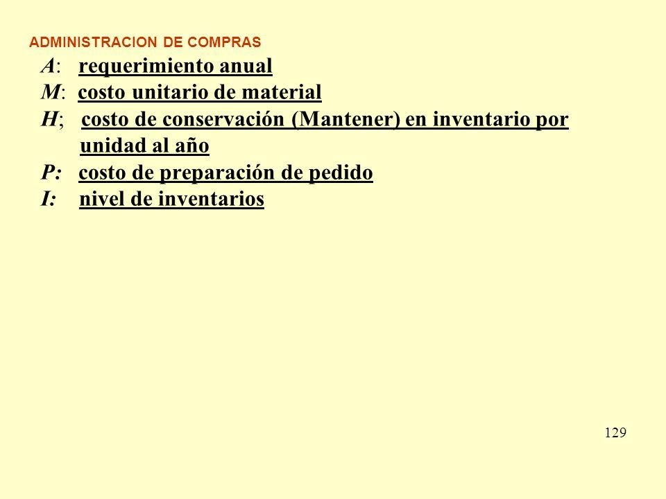 ADMINISTRACION DE COMPRAS A: requerimiento anual M: costo unitario de material H; costo de conservación (Mantener) en inventario por unidad al año P: