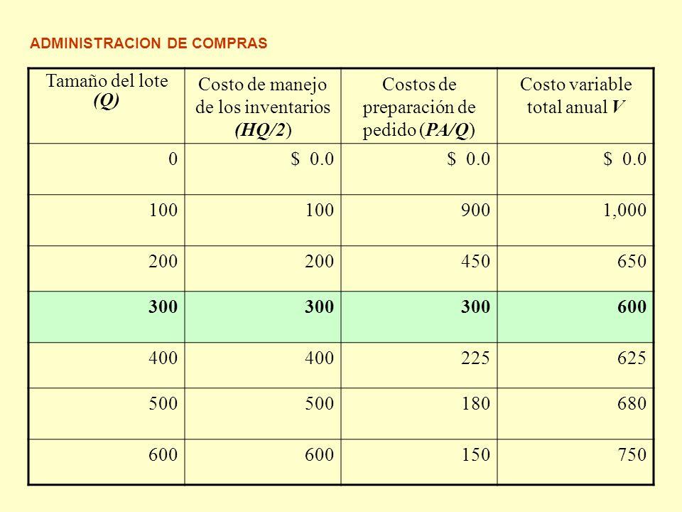 ADMINISTRACION DE COMPRAS Tamaño del lote (Q) Costo de manejo de los inventarios (HQ/2) Costos de preparación de pedido (PA/Q) Costo variable total an