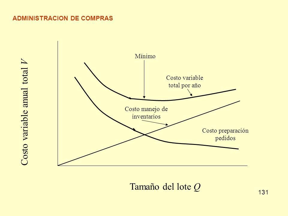 ADMINISTRACION DE COMPRAS 131 Costo preparación pedidos Costo manejo de inventarios Costo variable total por año Mínimo Costo variable anual total V T