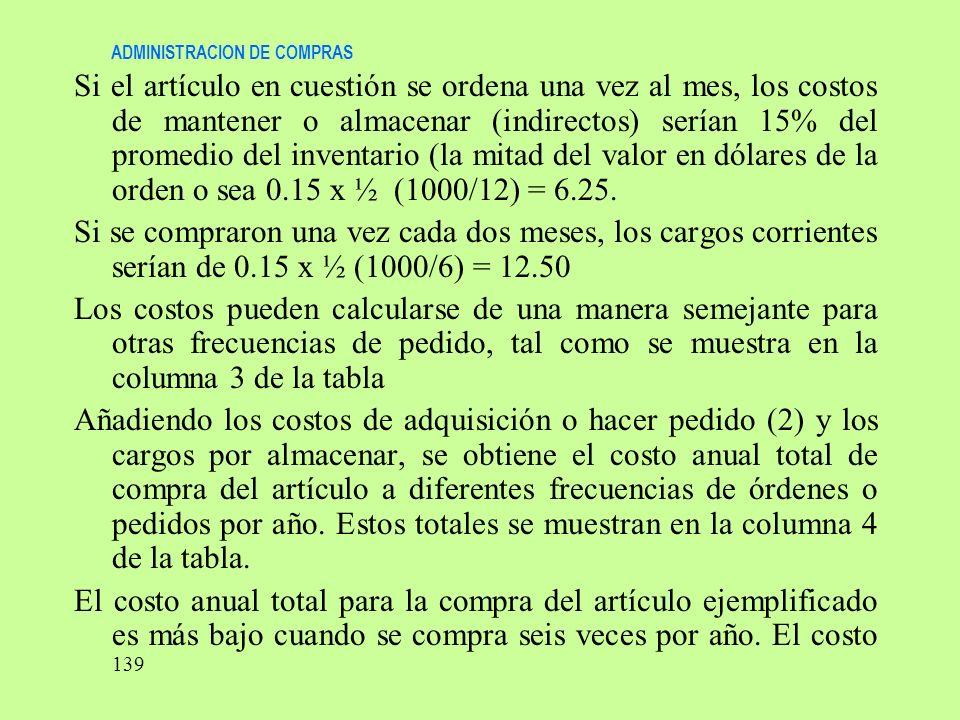 ADMINISTRACION DE COMPRAS Si el artículo en cuestión se ordena una vez al mes, los costos de mantener o almacenar (indirectos) serían 15% del promedio