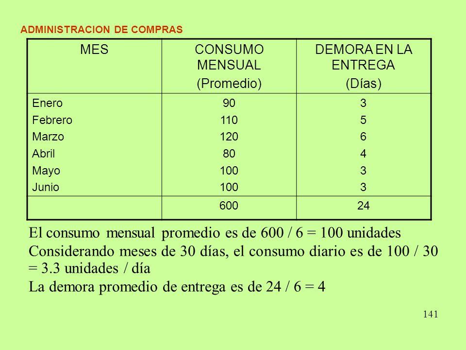 ADMINISTRACION DE COMPRAS El consumo mensual promedio es de 600 / 6 = 100 unidades Considerando meses de 30 días, el consumo diario es de 100 / 30 = 3