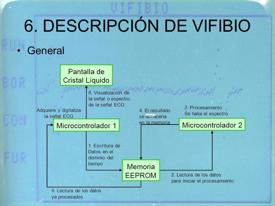 6. DESCRIPCIÓN DE VIFIBIO General Microcontrolador 1 Microcontrolador 2 Memoria EEPROM Pantalla de Cristal Líquido 1. Escritura de Datos en el dominio