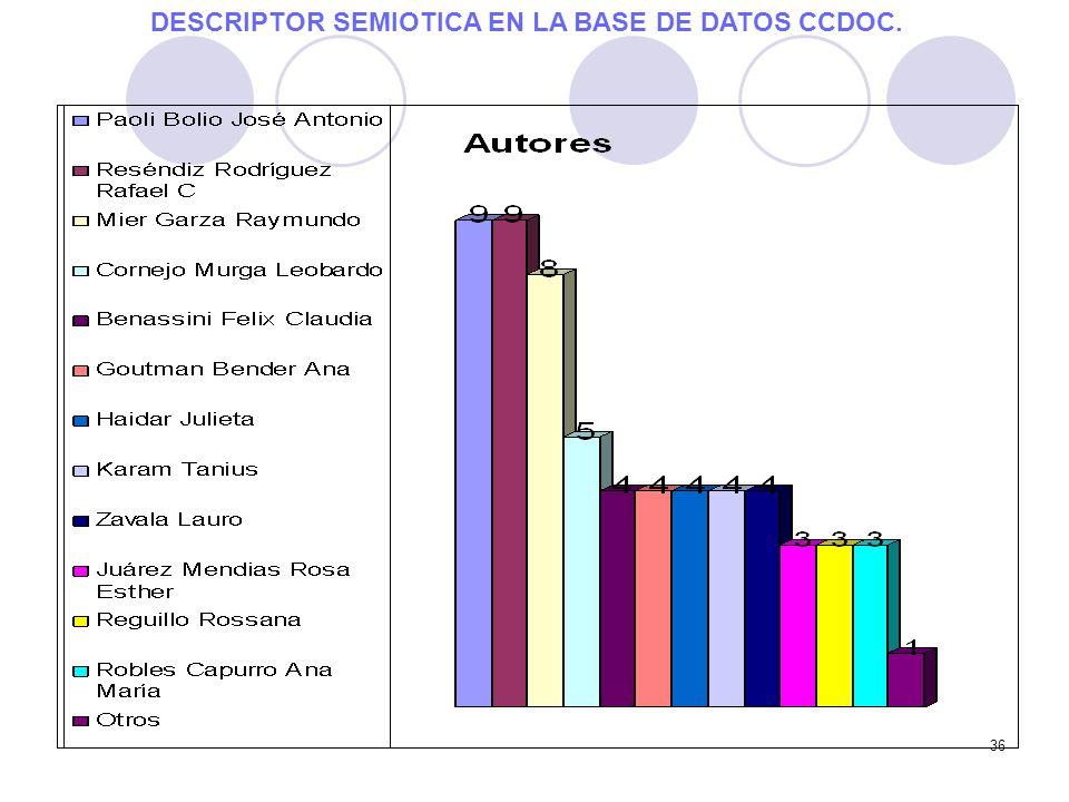 36 DESCRIPTOR SEMIOTICA EN LA BASE DE DATOS CCDOC.
