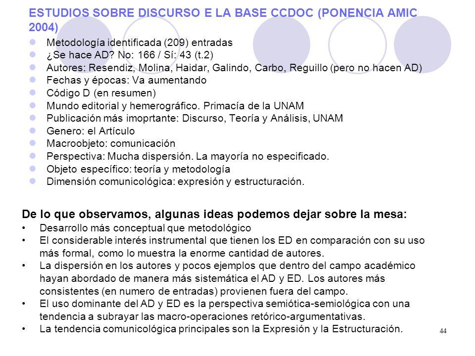 44 ESTUDIOS SOBRE DISCURSO E LA BASE CCDOC (PONENCIA AMIC 2004) Metodología identificada (209) entradas ¿Se hace AD? No: 166 / Sí: 43 (t.2) Autores: R
