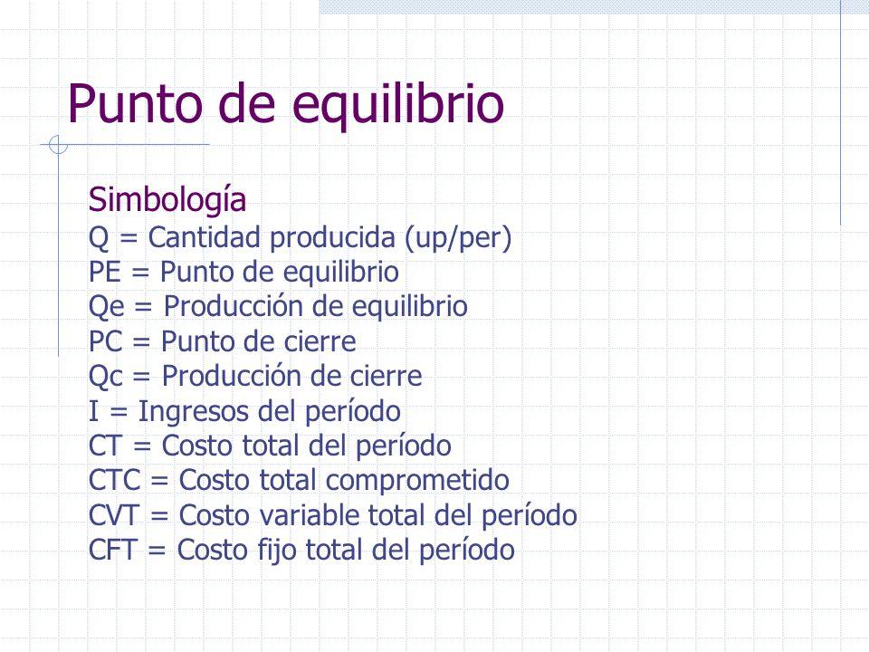 Simbología Q = Cantidad producida (up/per) PE = Punto de equilibrio Qe = Producción de equilibrio PC = Punto de cierre Qc = Producción de cierre I = I
