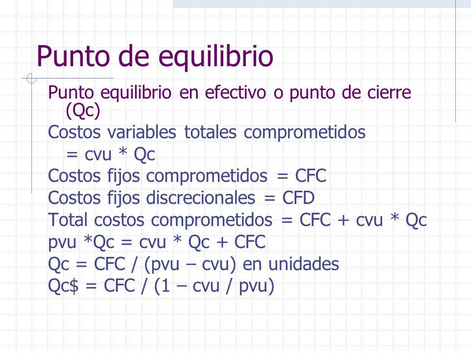 Punto equilibrio en efectivo o punto de cierre (Qc) Costos variables totales comprometidos = cvu * Qc Costos fijos comprometidos = CFC Costos fijos di