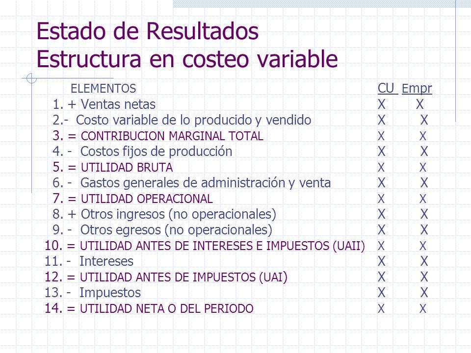 Estado de Resultados Estructura en costeo variable ELEMENTOS CU E mpr 1. + Ventas netasX X 2.- Costo variable de lo producido y vendidoX X 3. = CONTRI