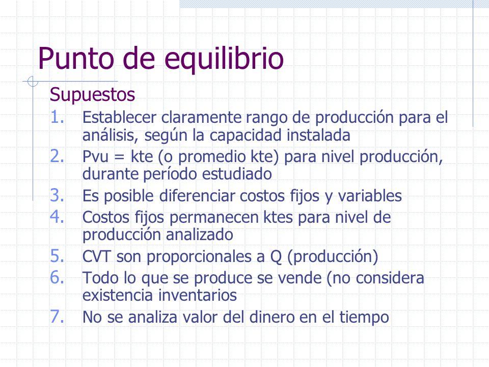 Supuestos 1. Establecer claramente rango de producción para el análisis, según la capacidad instalada 2. Pvu = kte (o promedio kte) para nivel producc