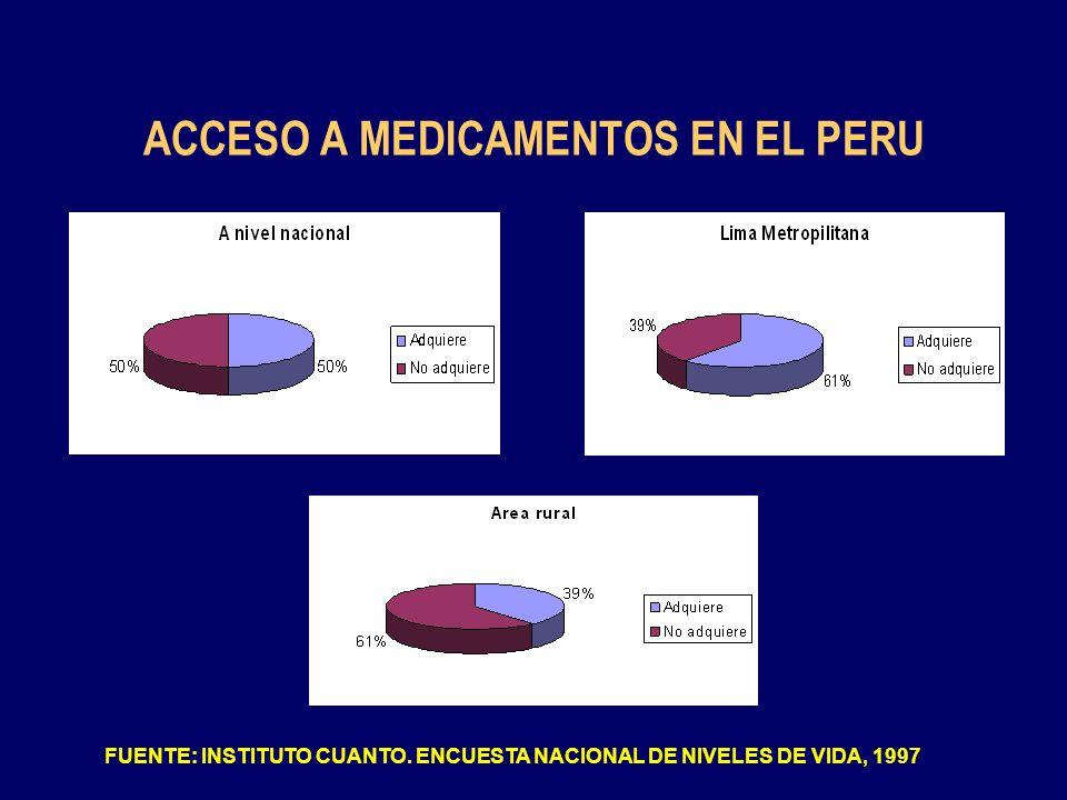 ACCESO A MEDICAMENTOS EN EL PERU FUENTE: INSTITUTO CUANTO. ENCUESTA NACIONAL DE NIVELES DE VIDA, 1997