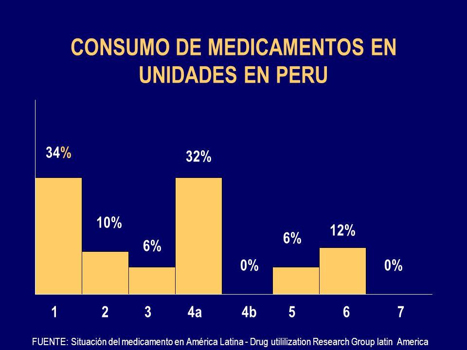 CONSUMO DE MEDICAMENTOS EN UNIDADES EN PERU FUENTE: Situación del medicamento en América Latina - Drug utililization Research Group latin America 14a2