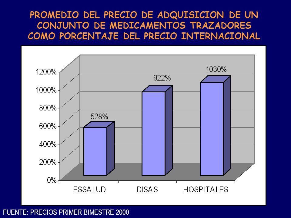 PROMEDIO DEL PRECIO DE ADQUISICION DE UN CONJUNTO DE MEDICAMENTOS TRAZADORES COMO PORCENTAJE DEL PRECIO INTERNACIONAL FUENTE: PRECIOS PRIMER BIMESTRE