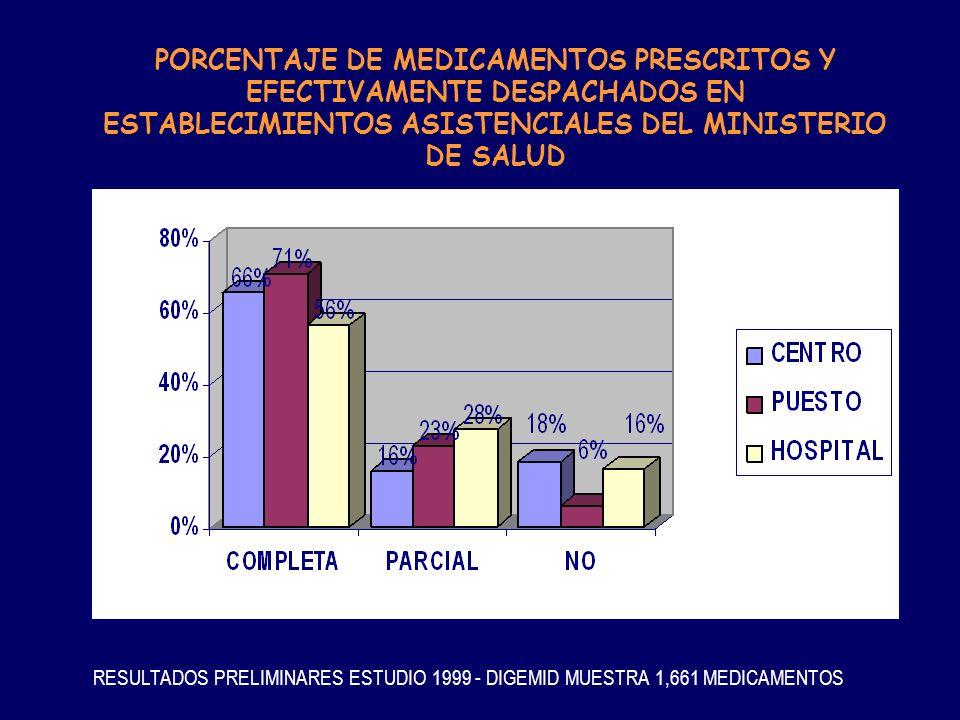 PORCENTAJE DE MEDICAMENTOS PRESCRITOS Y EFECTIVAMENTE DESPACHADOS EN ESTABLECIMIENTOS ASISTENCIALES DEL MINISTERIO DE SALUD RESULTADOS PRELIMINARES ES
