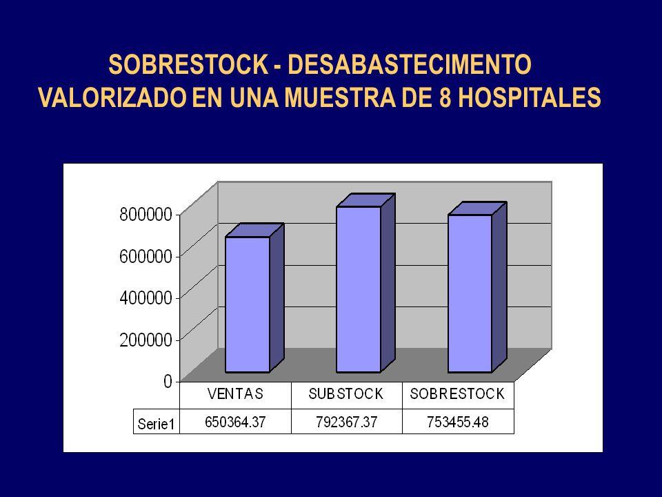 SOBRESTOCK - DESABASTECIMENTO VALORIZADO EN UNA MUESTRA DE 8 HOSPITALES