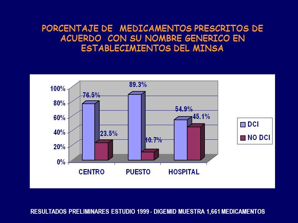 PORCENTAJE DE MEDICAMENTOS PRESCRITOS DE ACUERDO CON SU NOMBRE GENERICO EN ESTABLECIMIENTOS DEL MINSA RESULTADOS PRELIMINARES ESTUDIO 1999 - DIGEMID M