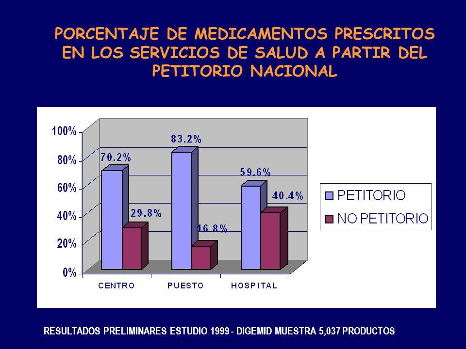 PORCENTAJE DE MEDICAMENTOS PRESCRITOS EN LOS SERVICIOS DE SALUD A PARTIR DEL PETITORIO NACIONAL RESULTADOS PRELIMINARES ESTUDIO 1999 - DIGEMID MUESTRA