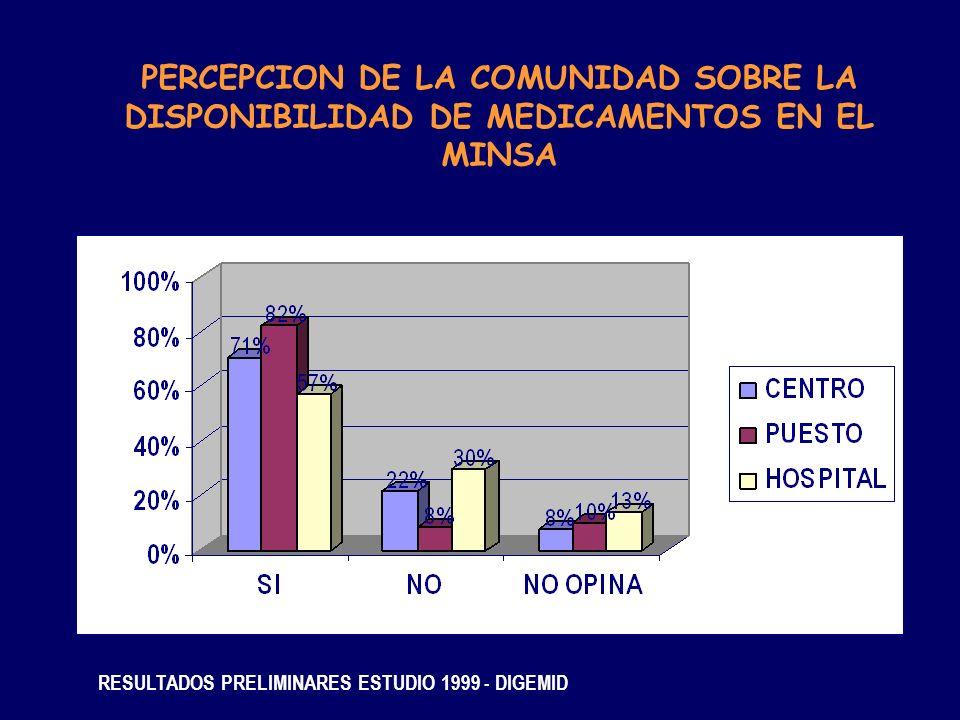 PERCEPCION DE LA COMUNIDAD SOBRE LA DISPONIBILIDAD DE MEDICAMENTOS EN EL MINSA RESULTADOS PRELIMINARES ESTUDIO 1999 - DIGEMID