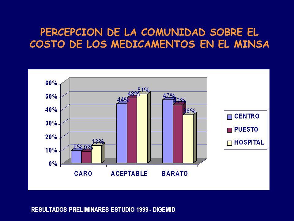 PERCEPCION DE LA COMUNIDAD SOBRE EL COSTO DE LOS MEDICAMENTOS EN EL MINSA RESULTADOS PRELIMINARES ESTUDIO 1999 - DIGEMID