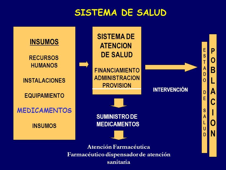 SISTEMA DE SALUD SISTEMA DE ATENCION DE SALUD FINANCIAMIENTO ADMINISTRACION PROVISION INSUMOS RECURSOS HUMANOS INSTALACIONES EQUIPAMIENTO MEDICAMENTOS