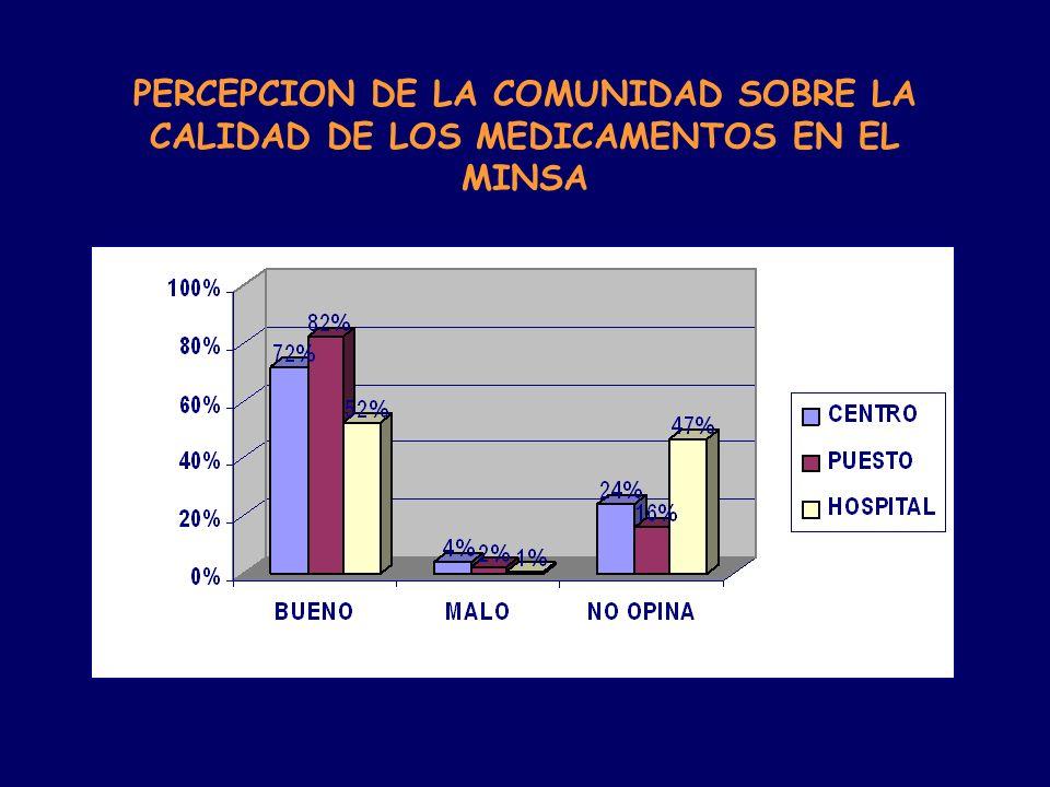 PERCEPCION DE LA COMUNIDAD SOBRE LA CALIDAD DE LOS MEDICAMENTOS EN EL MINSA