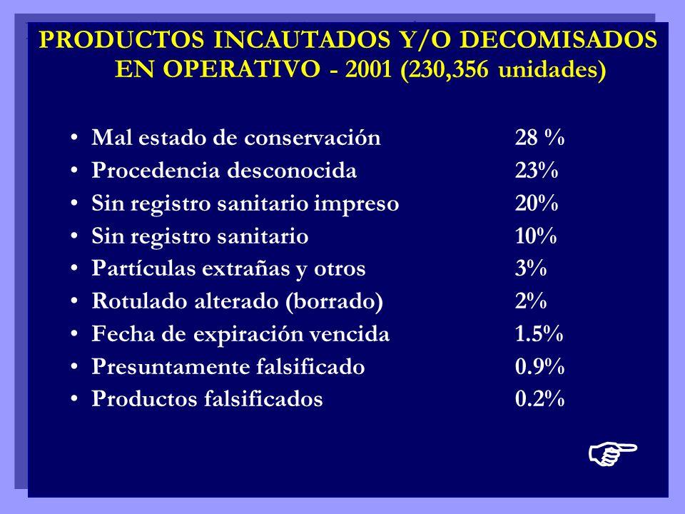 PRODUCTOS INCAUTADOS Y/O DECOMISADOS EN OPERATIVO - 2001 (230,356 unidades) Mal estado de conservación 28 % Procedencia desconocida23% Sin registro sa