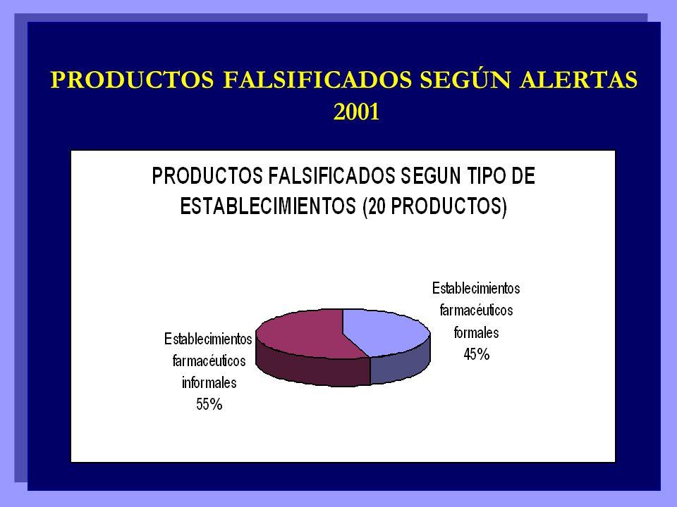 PRODUCTOS FALSIFICADOS SEGÚN ALERTAS 2001 PRODUCTOS FALSIFICADOS SEGÚN ALERTAS 2001