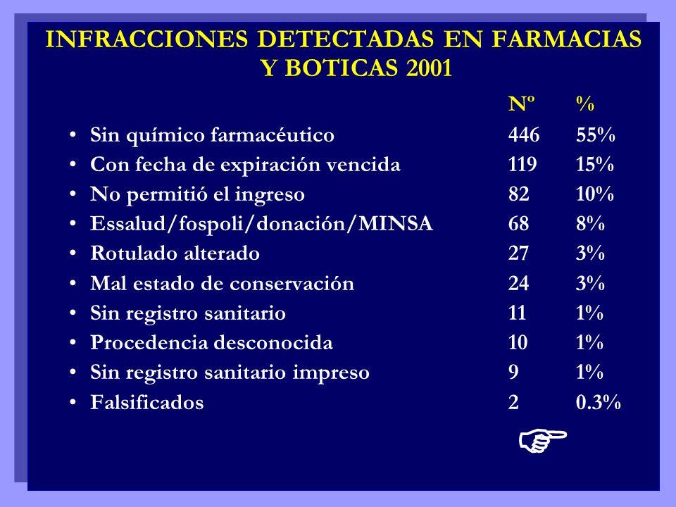 INFRACCIONES DETECTADAS EN FARMACIAS Y BOTICAS 2001 Nº% Sin químico farmacéutico44655% Con fecha de expiración vencida11915% No permitió el ingreso821