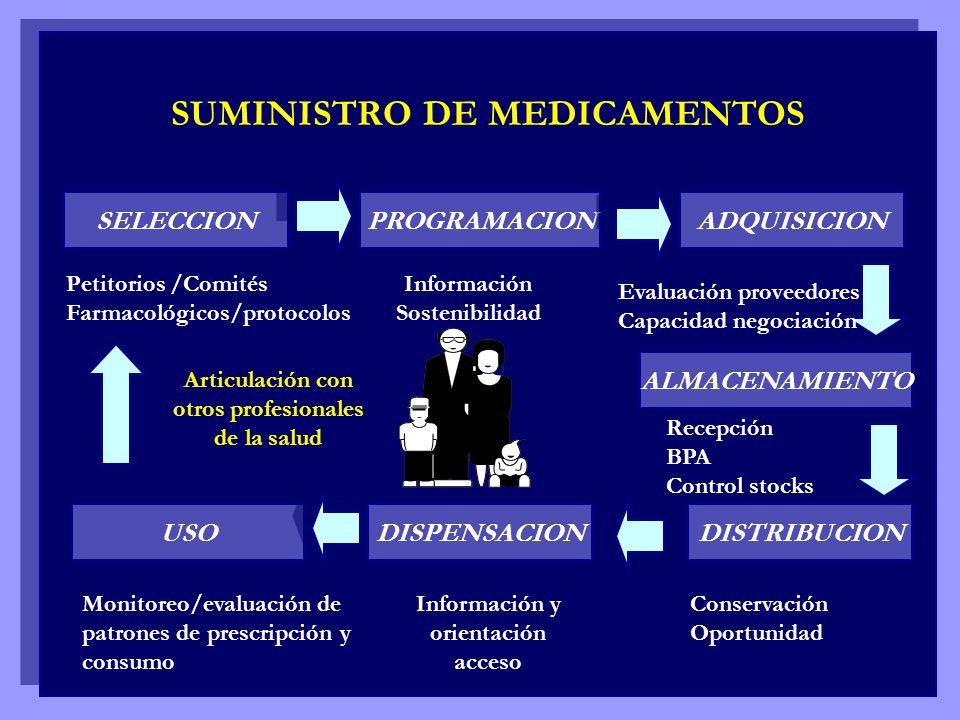 SUMINISTRO DE MEDICAMENTOS SELECCION PROGRAMACION ADQUISICION ALMACENAMIENTO DISTRIBUCION DISPENSACION USO Petitorios /Comités Farmacológicos/protocol