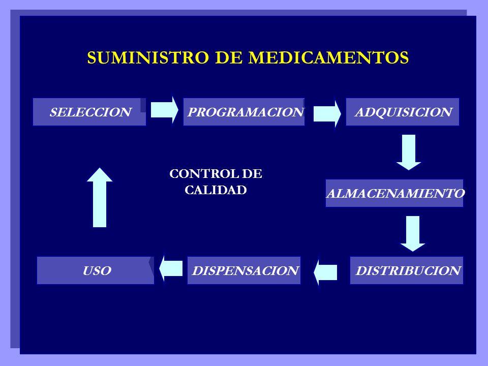SUMINISTRO DE MEDICAMENTOS SELECCION PROGRAMACION ADQUISICION ALMACENAMIENTO DISTRIBUCION DISPENSACION USO CONTROL DE CALIDAD