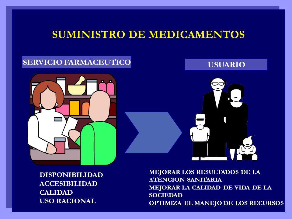 SUMINISTRO DE MEDICAMENTOS SERVICIO FARMACEUTICO USUARIO DISPONIBILIDAD ACCESIBILIDAD CALIDAD USO RACIONAL MEJORAR LOS RESULTADOS DE LA ATENCION SANIT