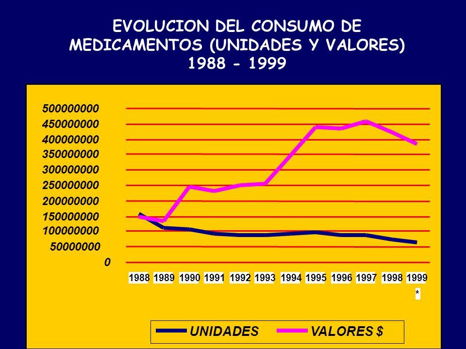 EVOLUCION DEL CONSUMO DE MEDICAMENTOS (UNIDADES Y VALORES) 1988 - 1999 0 50000000 100000000 150000000 200000000 250000000 300000000 350000000 40000000