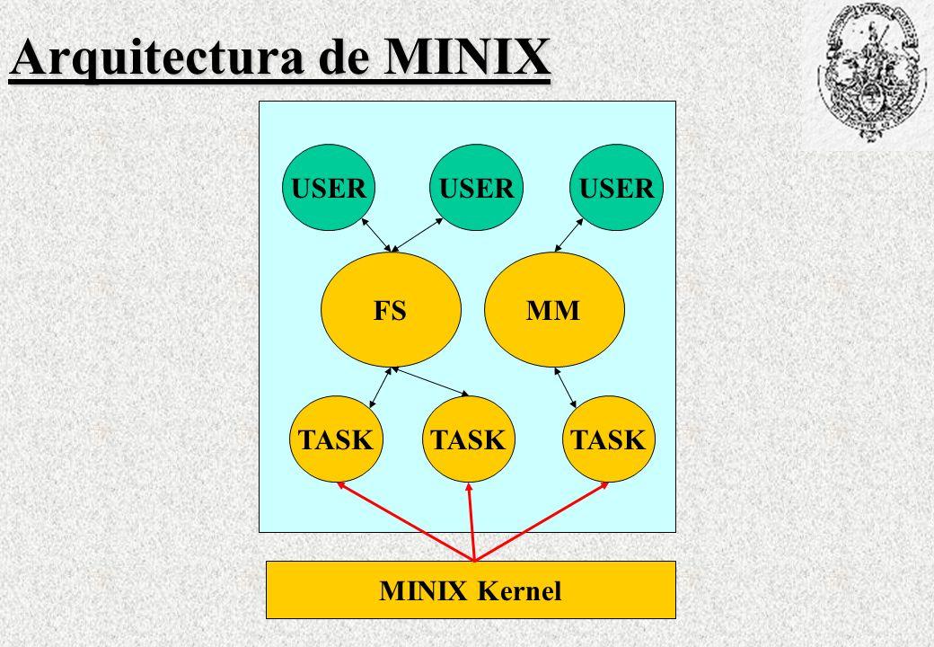 Arquitectura de MINIX USER FSMM TASK MINIX Kernel TASK USER