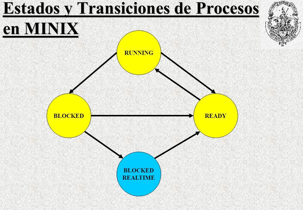 Estados y Transiciones de Procesos en MINIX RUNNING BLOCKED REALTIME READY
