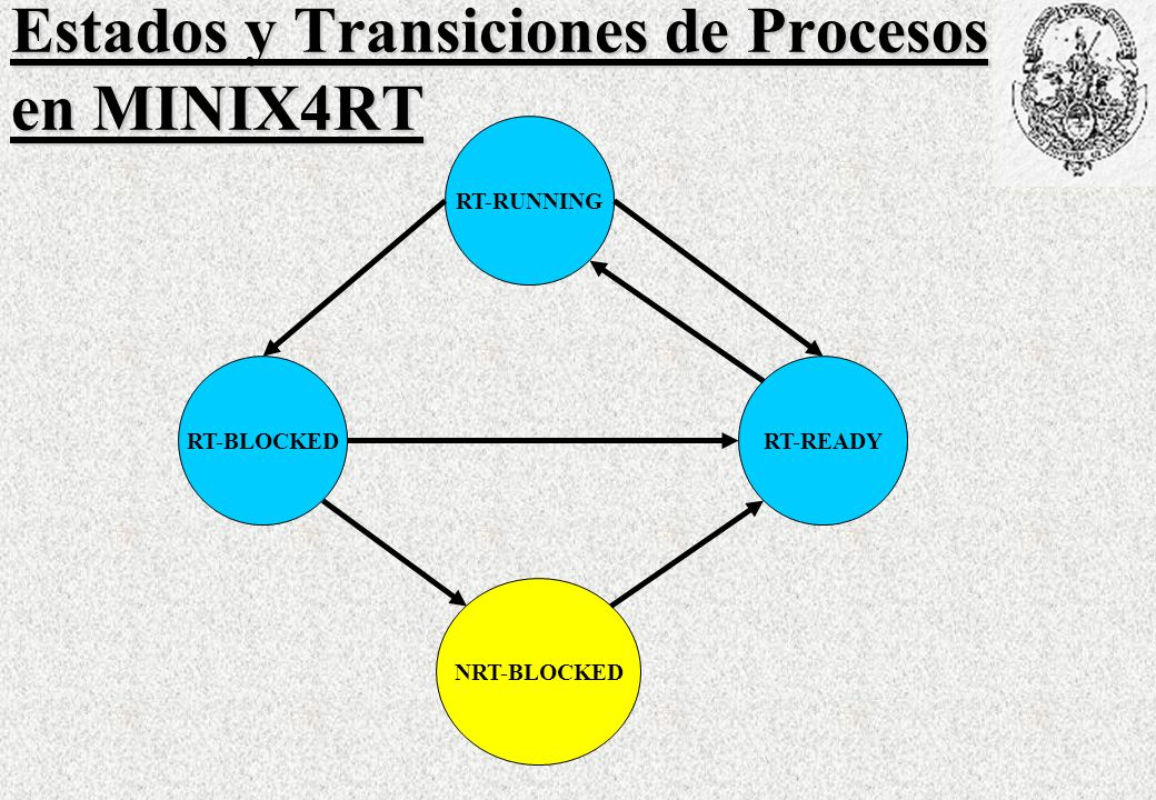 RT-RUNNING RT-BLOCKED NRT-BLOCKED RT-READY Estados y Transiciones de Procesos en MINIX4RT