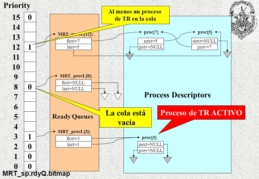 Process Descriptors next=NULL prev=NULL proc[3] next=5 prev=NULL proc[7] next=NULL prev=7 proc[5] MRT_procL[8]; MRT_procL[3]; first=NULL last=NULL fir